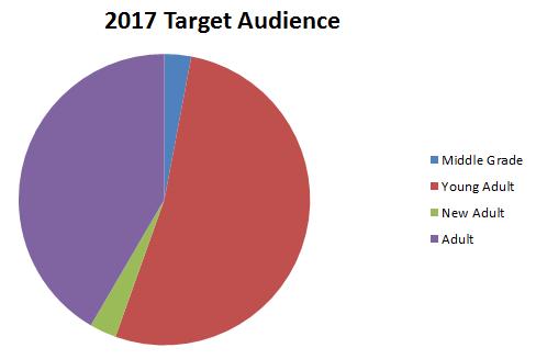 2017 Target Audience