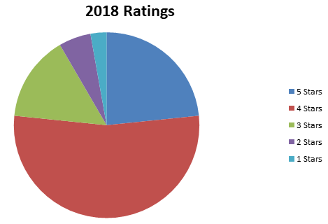 2018 Ratings (2)